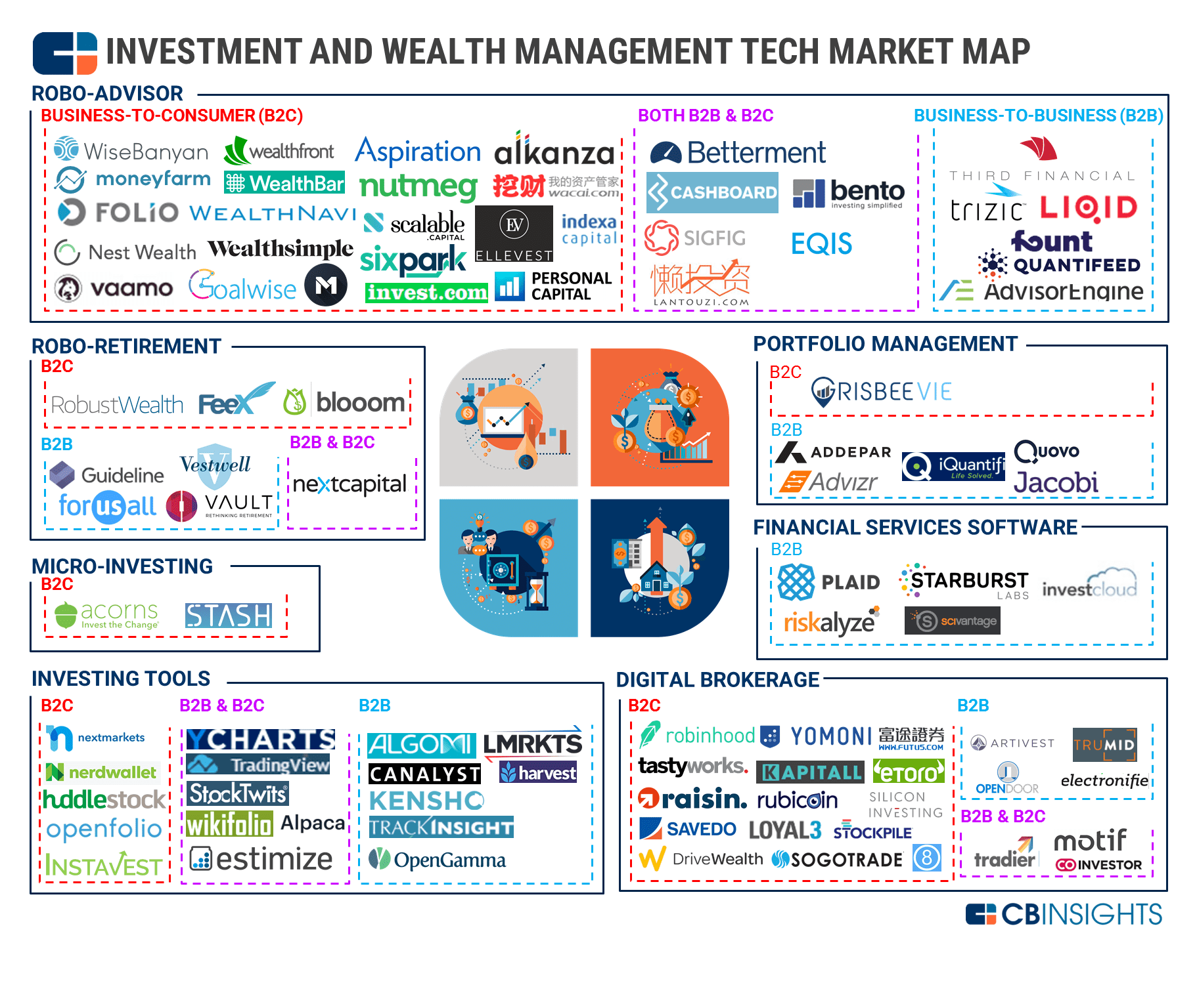 Industry Market Mapping Analysis L Cb Insights