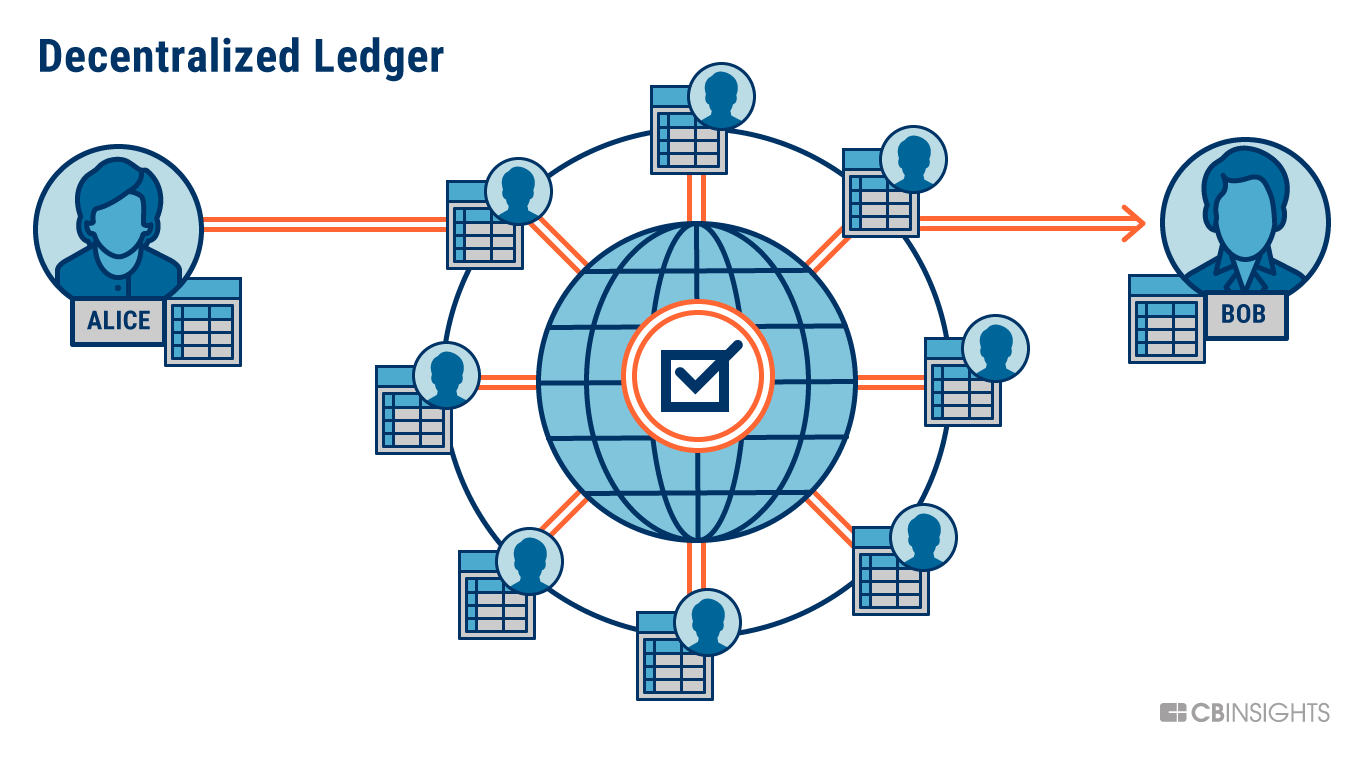 What is Blockchain Technology? | CB Insights Research