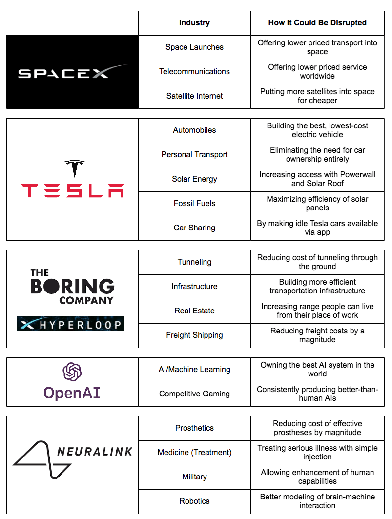 muskdisruption.png
