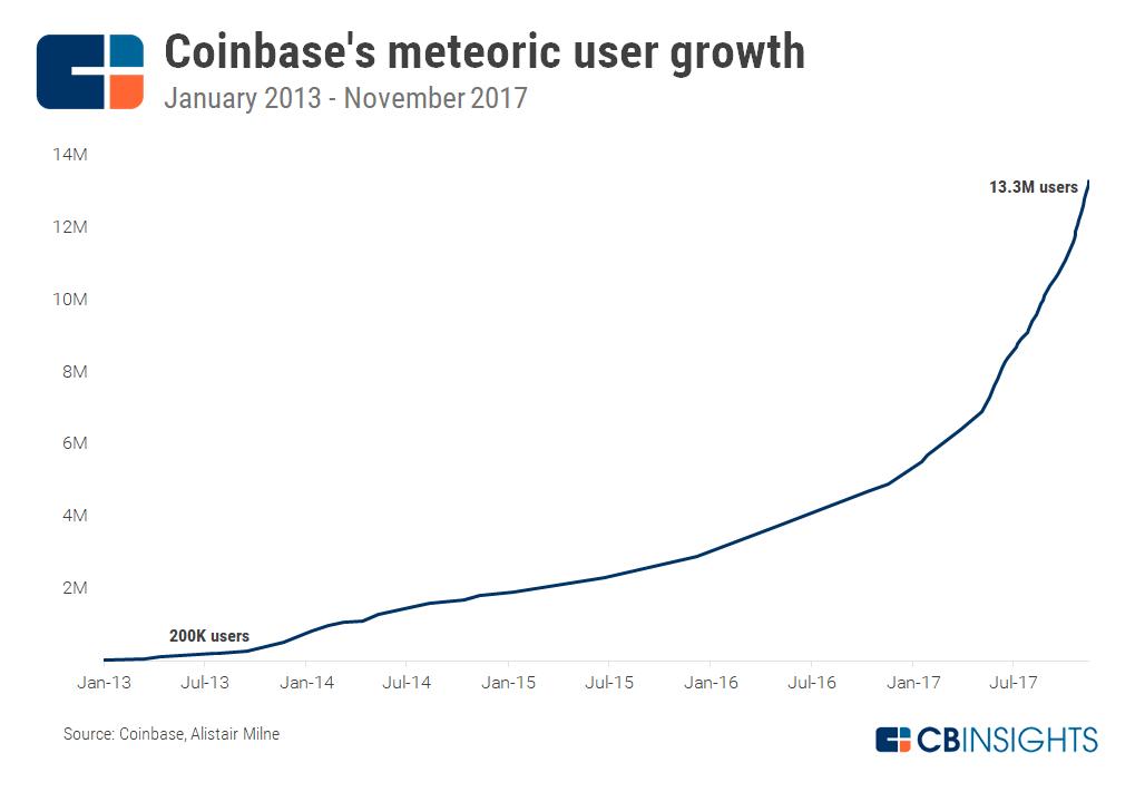 Coinbase Strategy Teardown: How Coinbase Grew Into the ...
