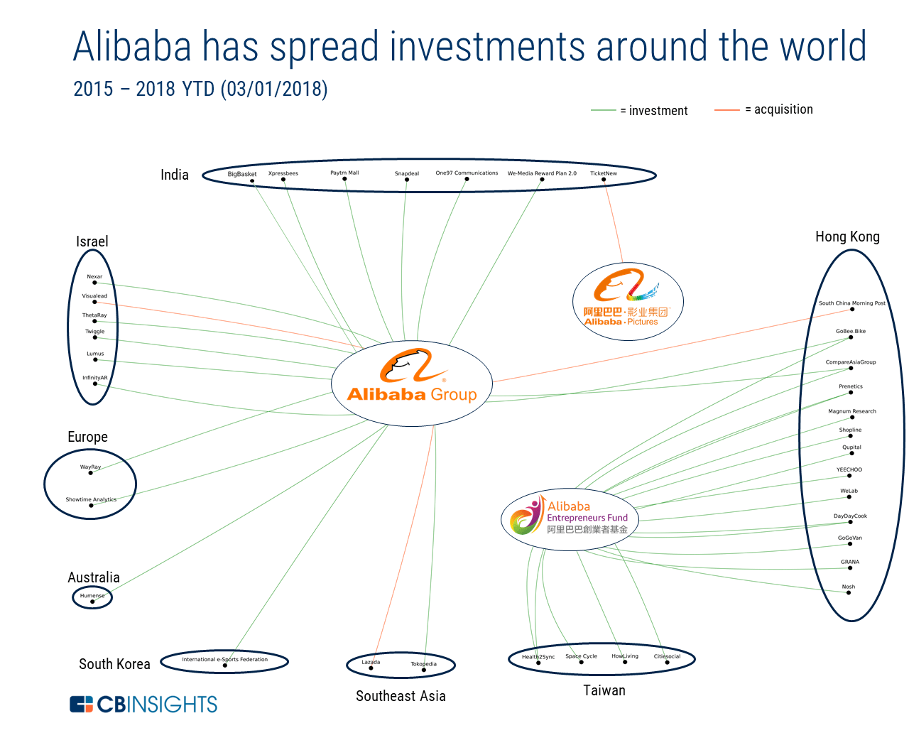 Amazon Vs Alibaba How The E Commerce Giants Stack Up In The Fight To Go Global However, antitrust hassles and higher costs remain concerns. amazon vs alibaba how the e commerce