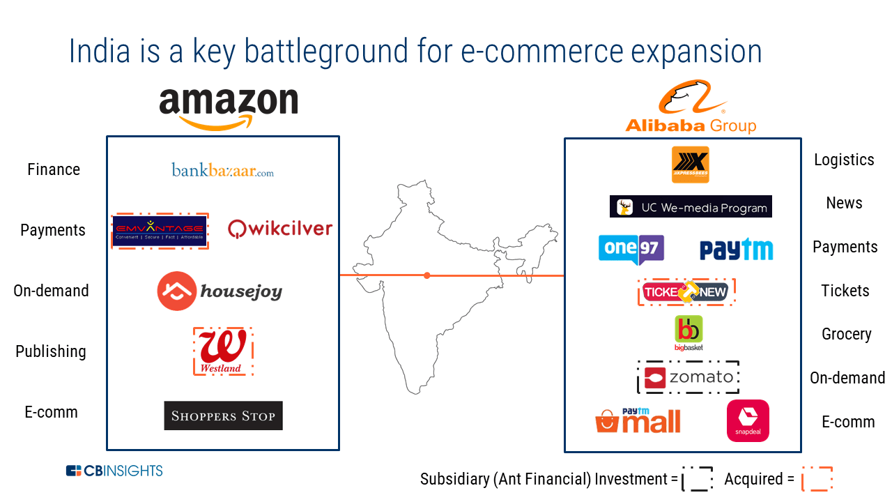 Amazon Vs Alibaba How The E Commerce Giants Stack Up In The Fight To Go Global In this video, i will share my complete experience and knowledge with you as to how to import from alibaba to india in 2019. amazon vs alibaba how the e commerce