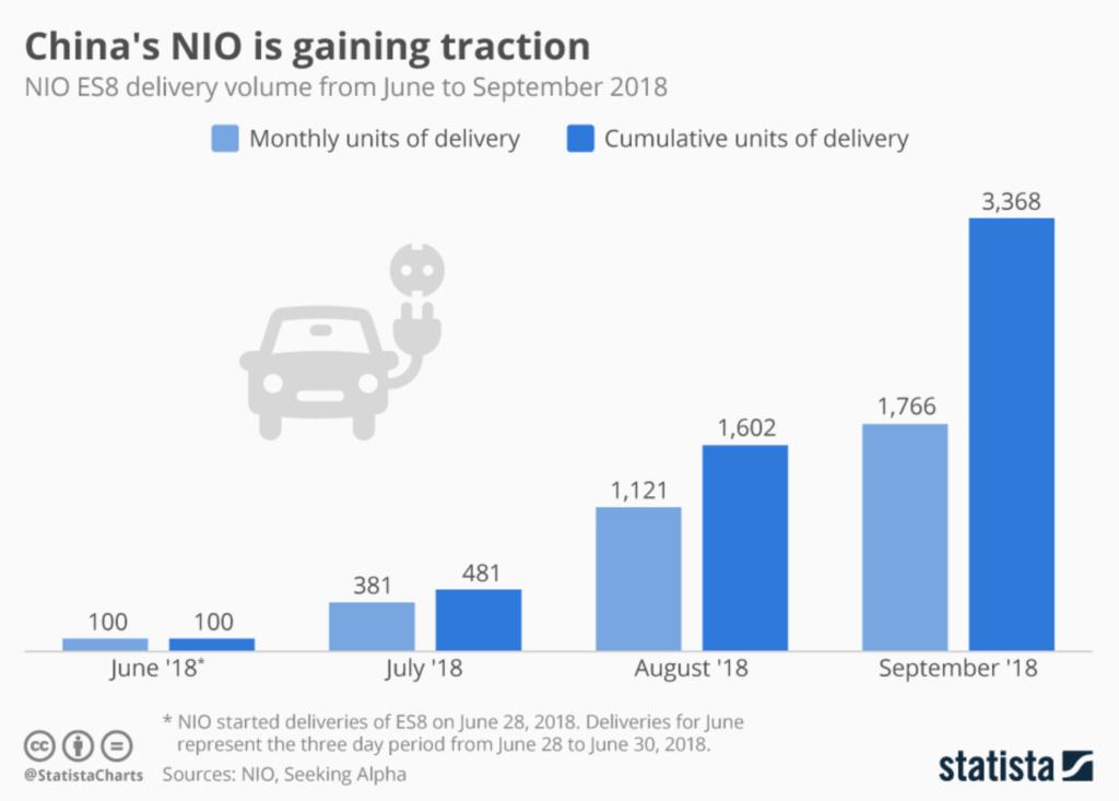 China NIO gaining traction chart
