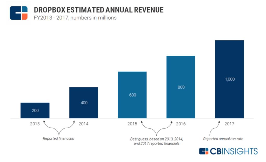 Dropbox annual revenue chart