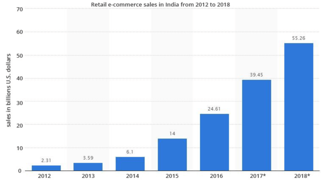 Retail e-commerce sales growth in India chart