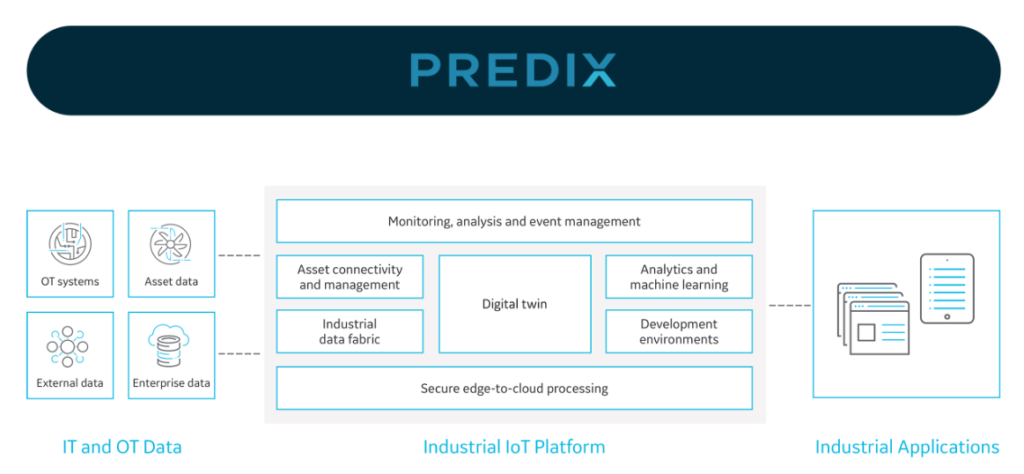 a diagram showing the functions of Predix, an advanced manufacturing startup that offers a universal industrial IoT platform