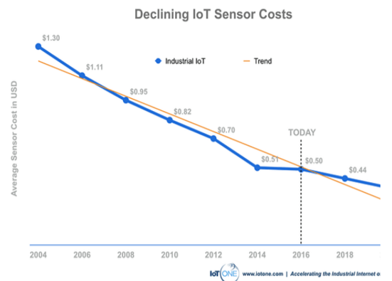 a chart showing how the price of IoT sensors, one of the advanced manufacturing trends to watch this year, has dropped 66% from 2004 to 2018.