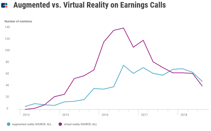 a chart comparing mentions of augnmented and virtual reality, two rising advanced manufacturing trends, from 2014 to 2018