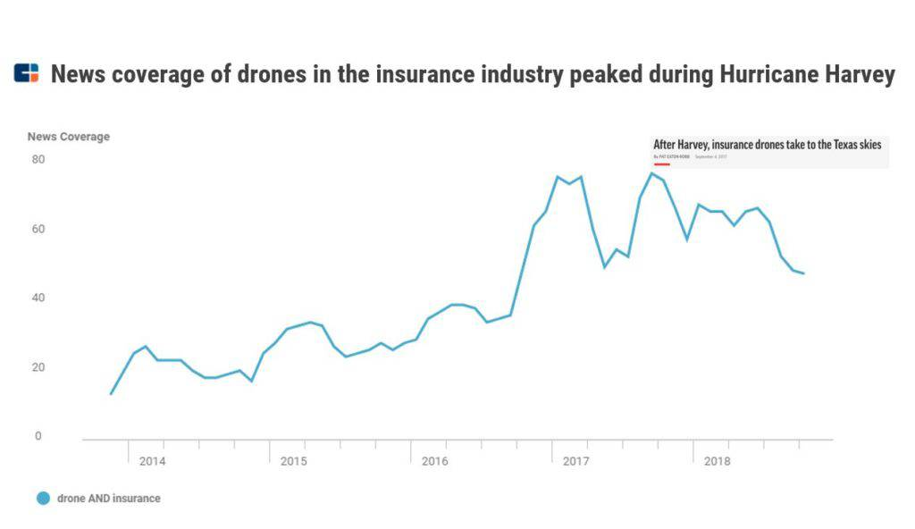 a chart showing how new coverage of drones in the insurance industry, one of the top P&C insurance trends, peaked during Hurricane Harvey in 2017.
