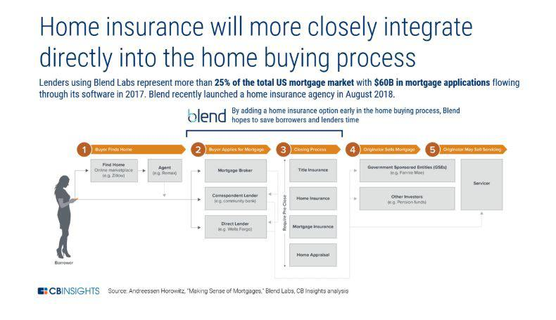 an infographic showing how home insurance is integrating with the home buying process, using Blend Labs as an example. These integrations are one of the top P&C insurance trends of 2019.