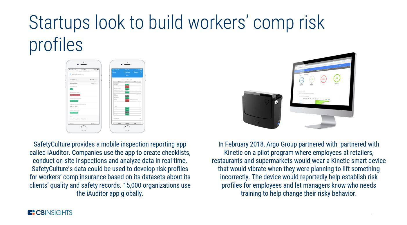an infographic showing how startups are looking to build workers' comp risk profiles