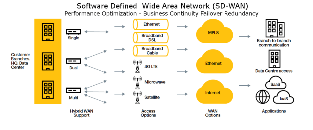 an infographic showing an example of a software defined wide area network