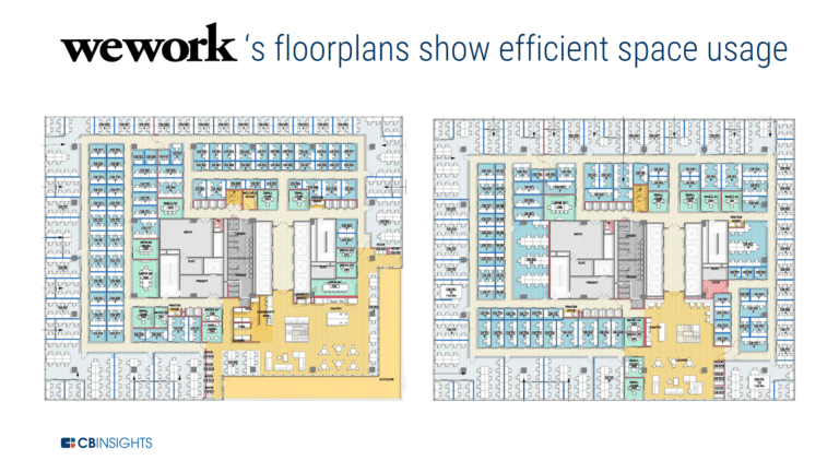 an example of how WeWork uses machine learning to design floor plans that maximize space usage, including lounge areas for tenants.
