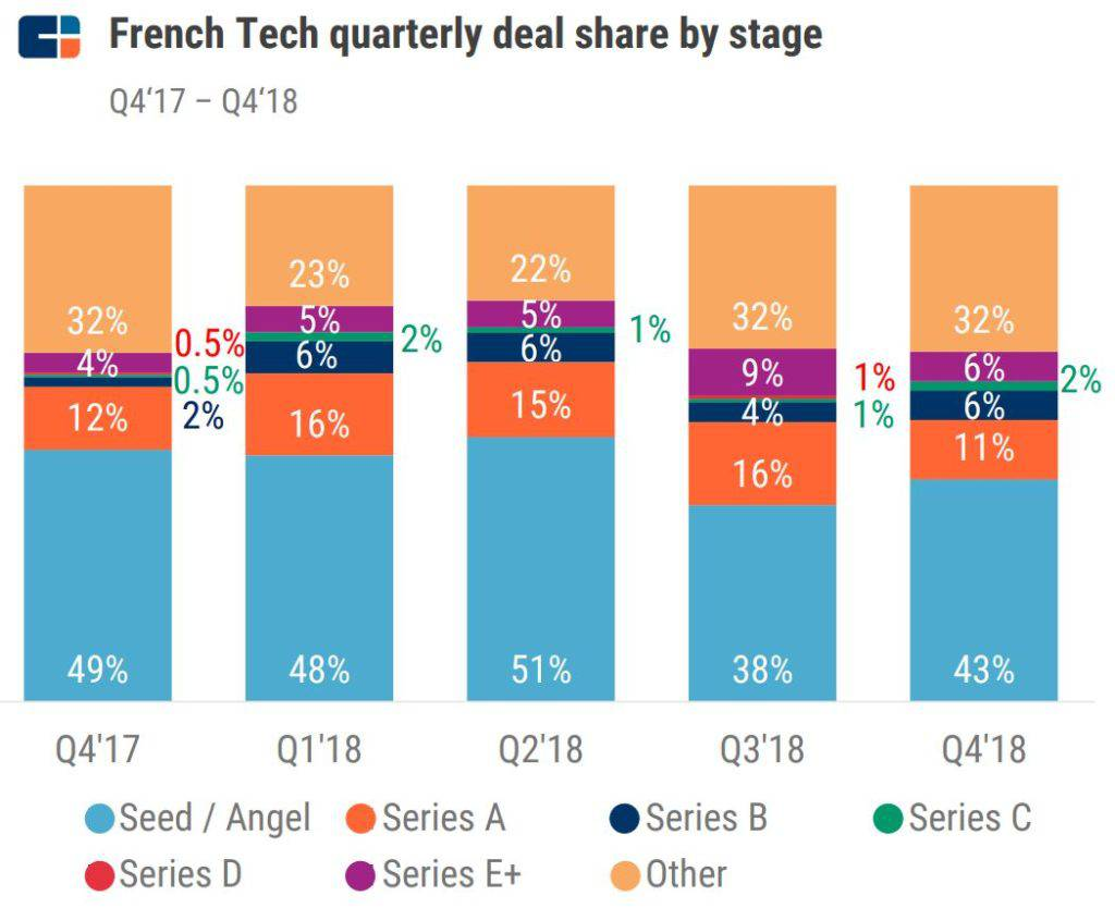 French Tech Deal Stage