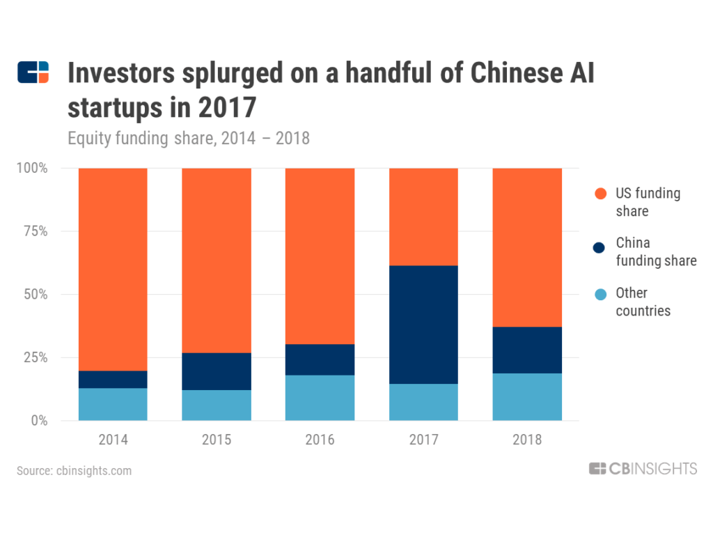 Investors splurged on a handful of Chinese AI startups in 2017 -- a chart showing equity funding share 2014 to 2018