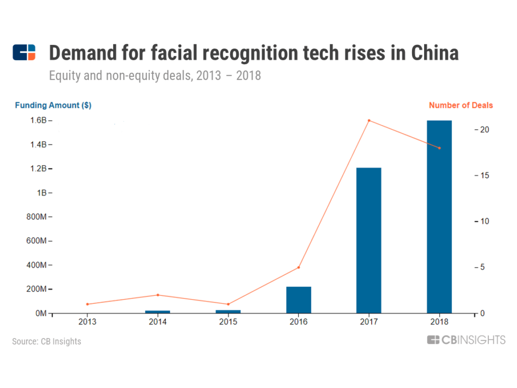 Demand for facial recognition tech rising in China -- chart showing the growing deals and dollars to Chinese facial recognition tech companies 2013 to 2018