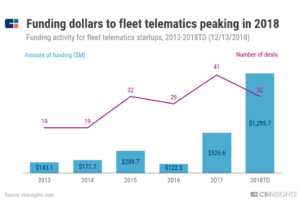 a chart showing how funding to fleet telematics startups has surged in 2018, reaching $1.3 billion across 32 deals.