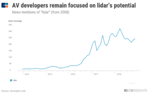 a chart showing how news mentions of lidar technology grew rapidly after 2016 and have remained high since then.