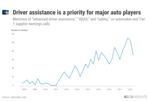 "a chart showing how mentions of ""advanced driver assistance"", ""ADAS"", and ""safety"" on automaker and Tier-1 supplier earnings calls have surged since 2011"
