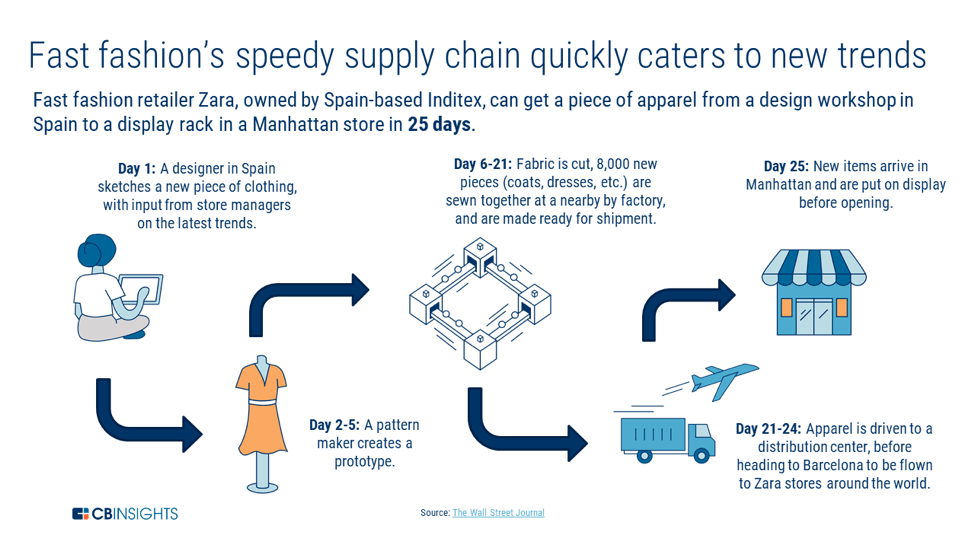 an infographic showing how Zara's supply chain works, an example of fast, efficient inventory management
