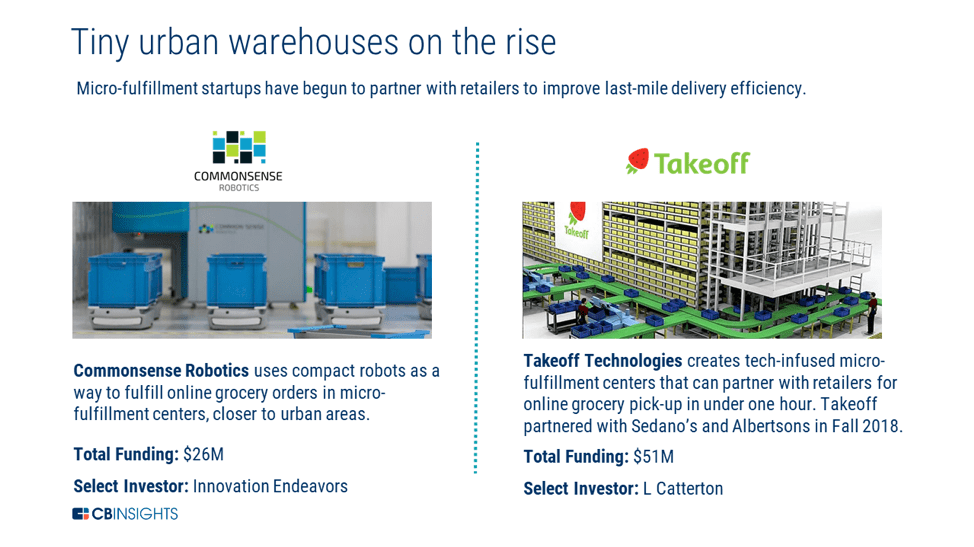 an infographic showing two examples of micro-fulfillment centers in urban areas