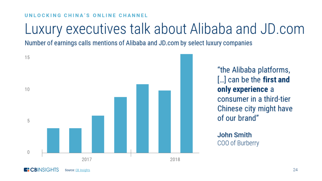 A chart showing how luxury executives have been increasingly mentioning Alibaba and JD.com on earnings calls, reflecting how these online platforms are entry points to the Chinese luxury market.