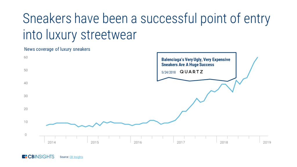 A chart showing how news mentions of luxury sneakers have surged since 2017.