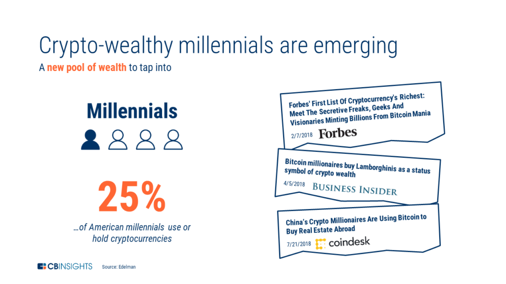 An infographic showing news headlines related to the growth of crypto-wealthy individuals and cryptocurrency's increased adoption by millennials.