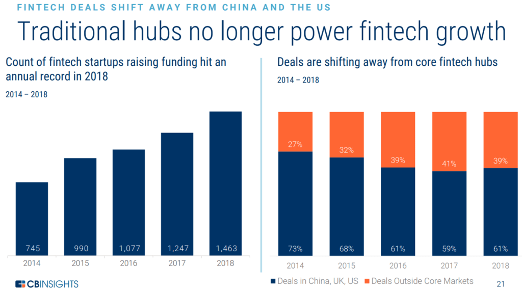Count of fintech startups raising funding hit an annual record in 2018, deals are shifting away from core fintech hubs