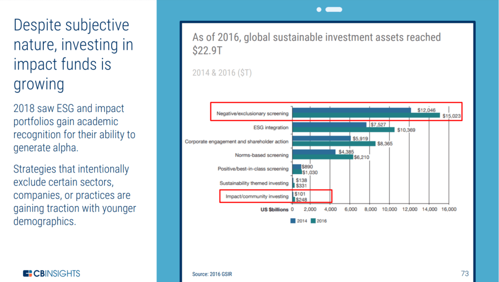 Chart showing global sustainable investment assets