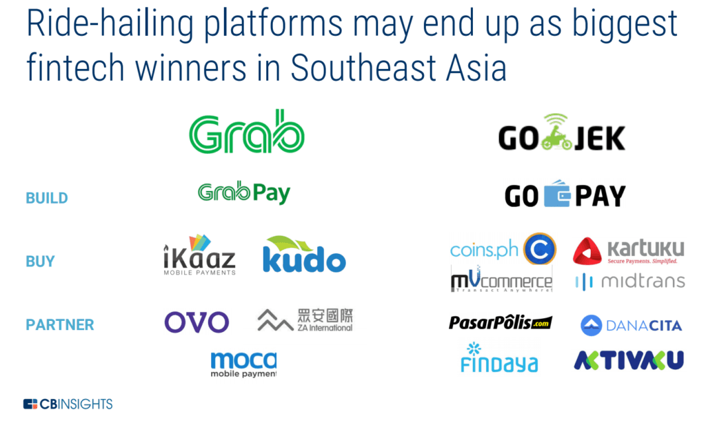 ride-hailing platforms like Grab and Go Jek may end up as biggest fintech winers in Southeast Asia