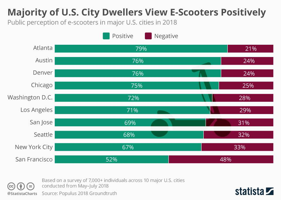 Infographic: Majority of U.S. City Dwellers View E-Scooters Positively | Statista