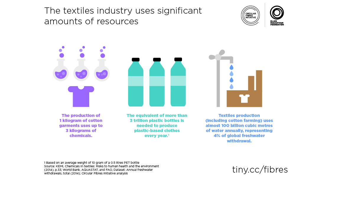 Fashion Forward How Tech Is Targeting Waste Pollution In The 2 4t Fashion Industry Cb Insights Research