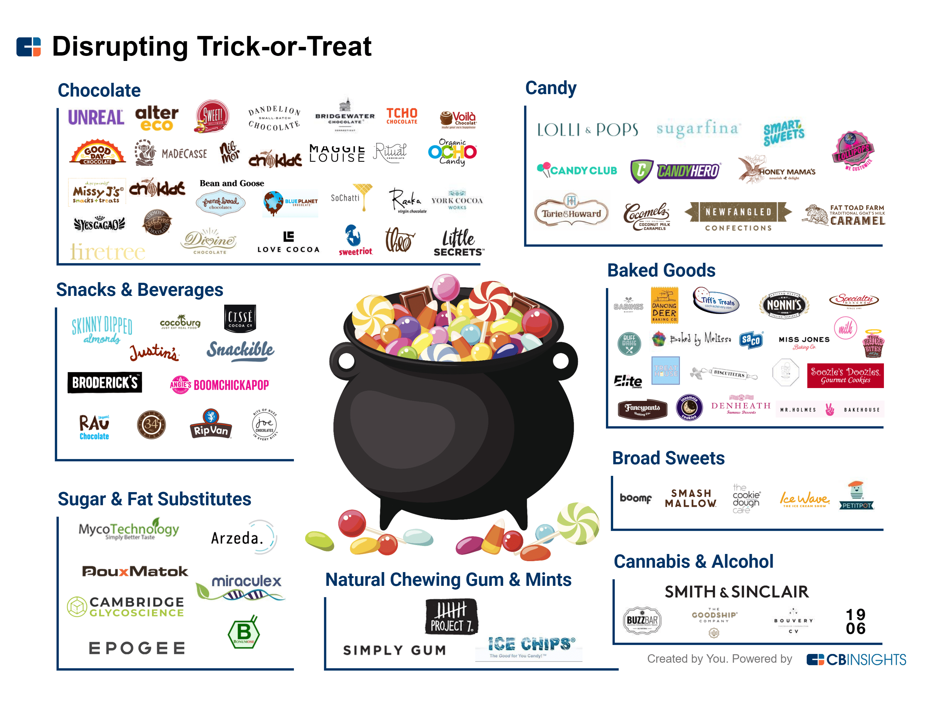 Disrupting Trick Or Treat 90 Investor Backed Candy Brands Taking On Halloween