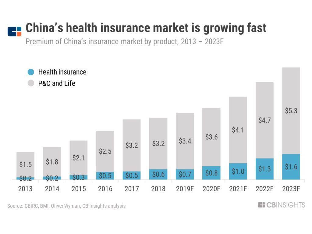Chinahealthinsurance