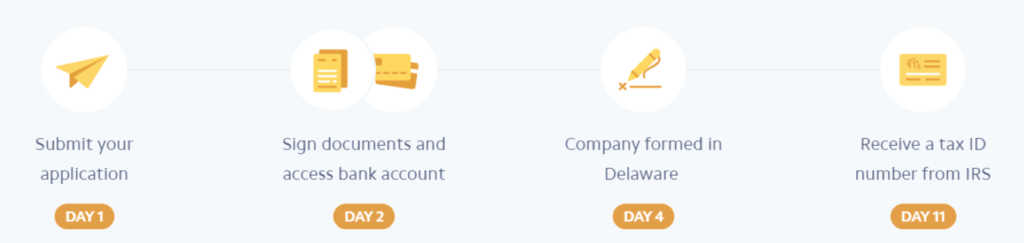 Stripe Atlas is designed to help entrepreneurs quickly incorporate their business in the US.