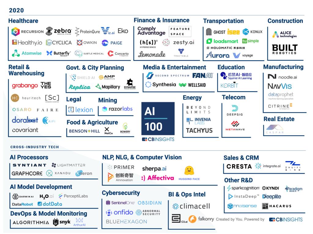 CB Insights AI 100 (2020)