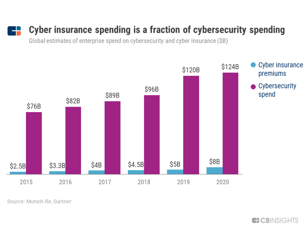 Google Is Partnering With Cyber Insurance Giants. Here's What It Means For The Future Of Cloud Security & Insurance