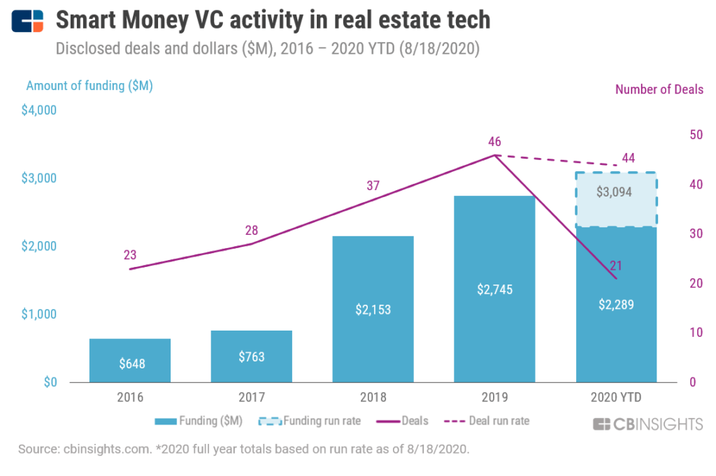 smart money VC funding in real estate tech