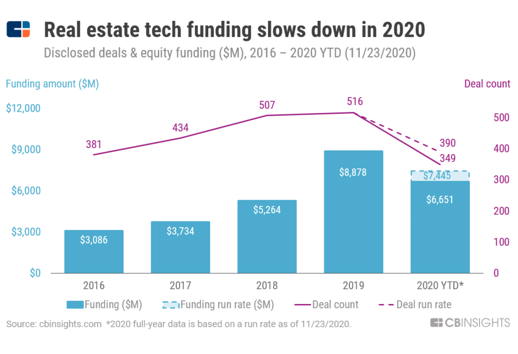 funding in real estate tech
