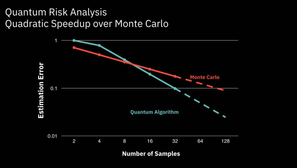IBM Monte Carlo risk analysis with quantum computing