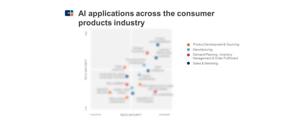 Research Roundup: Navigating Our Top Consumer Products Research