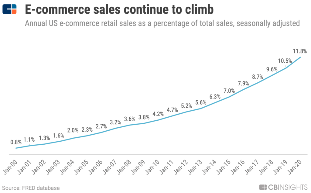 The proportion of e-commerce retail sales has risen from 0.8 percent in January 2000 to 11.8 percent in January 2020.