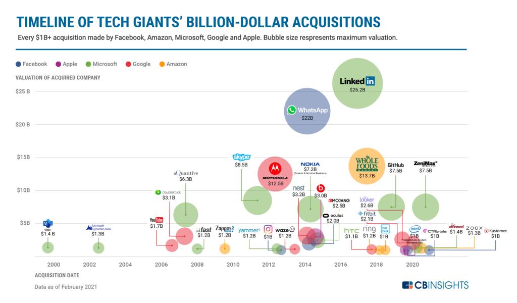 Visualizing Tech Giants' Billion-Dollar Acquisitions