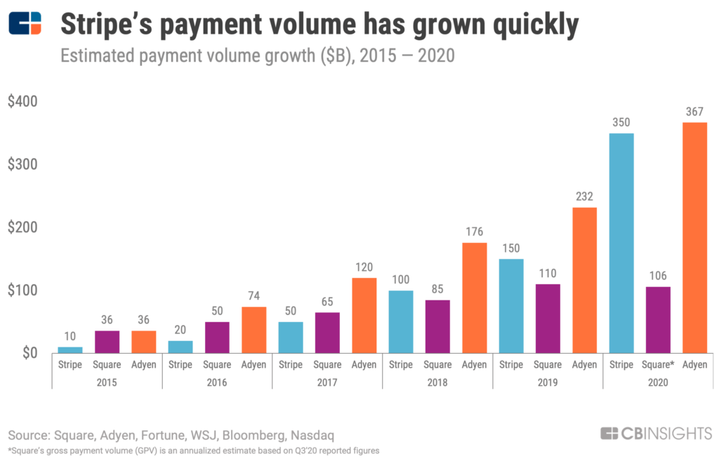 Stripe's payment volume has grown to $350B in 2020 from $10B in 2015.