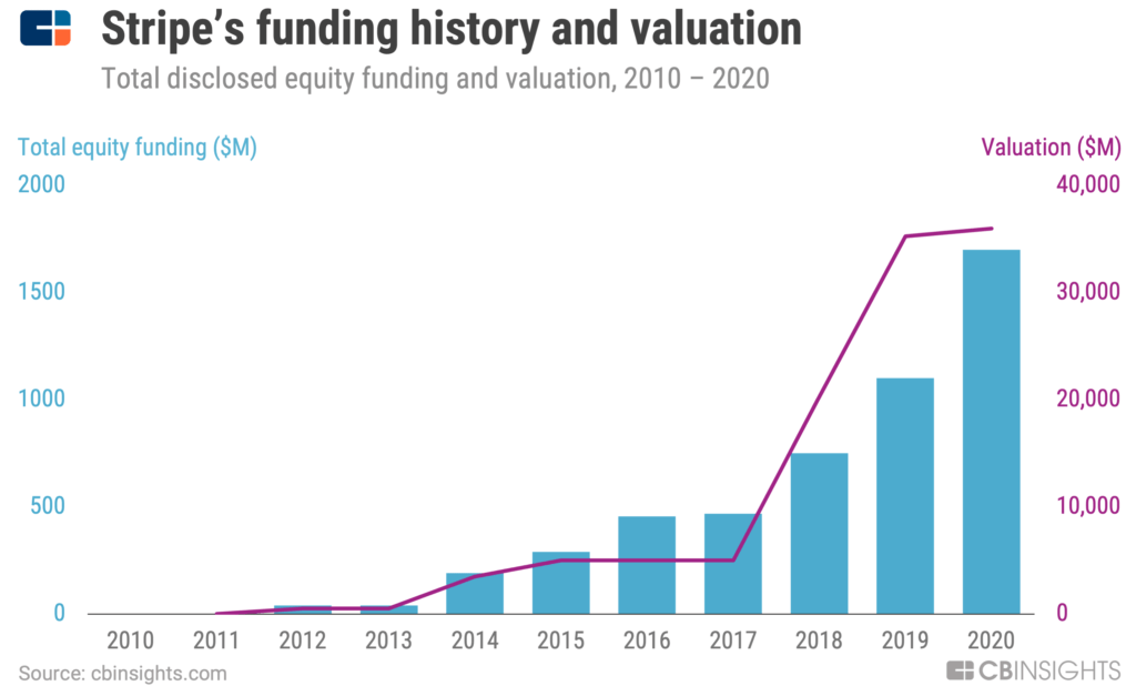 Stripe's valuation has grown to $36B as its total funding has climbed towards $2B
