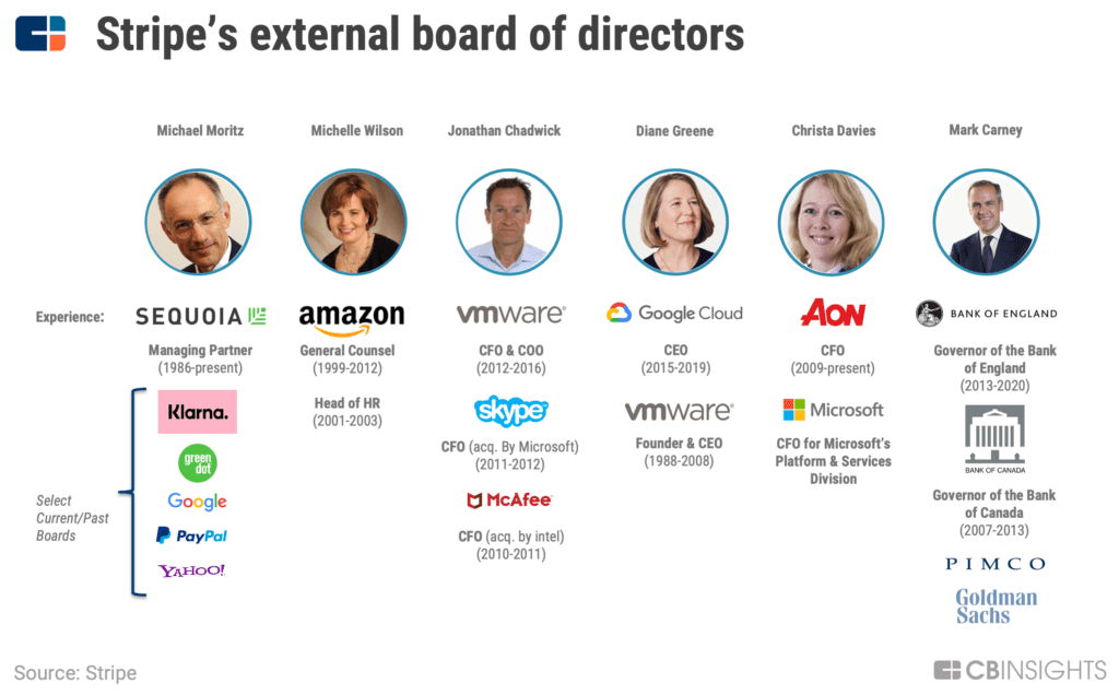 Stripe's external board of directors includes executives with experience at Google, Paypal, Skype, VMWare, and more..