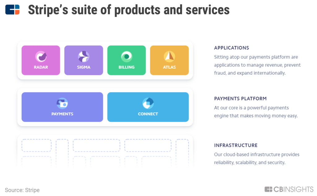 Stripe's product and services suite includes cloud-based infrastructure, payments platforms, and applications.
