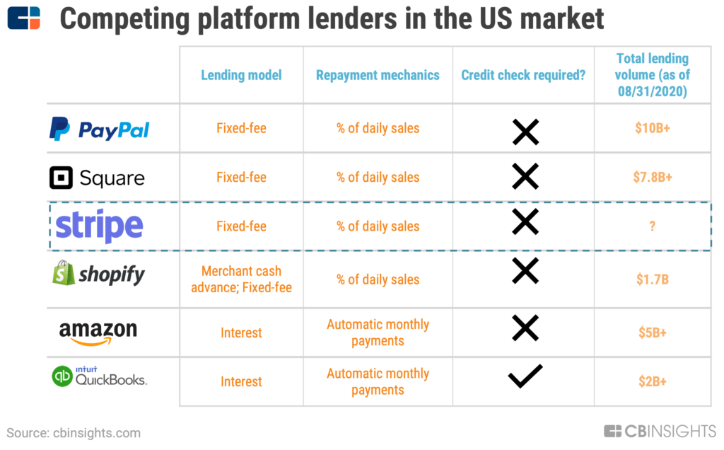 Paypal, Square, Stripe, Shopify, Amazon, and Quickbooks are competing platform lenders in the US market, with their lending volume ranging from $1.7B (Shopify) to $10B+ (Paypal).