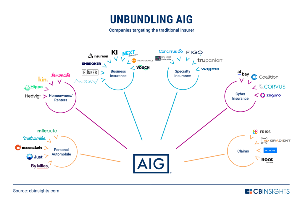 Unbundling AIG: How The Traditional P&C Insurer Is Being Disrupted